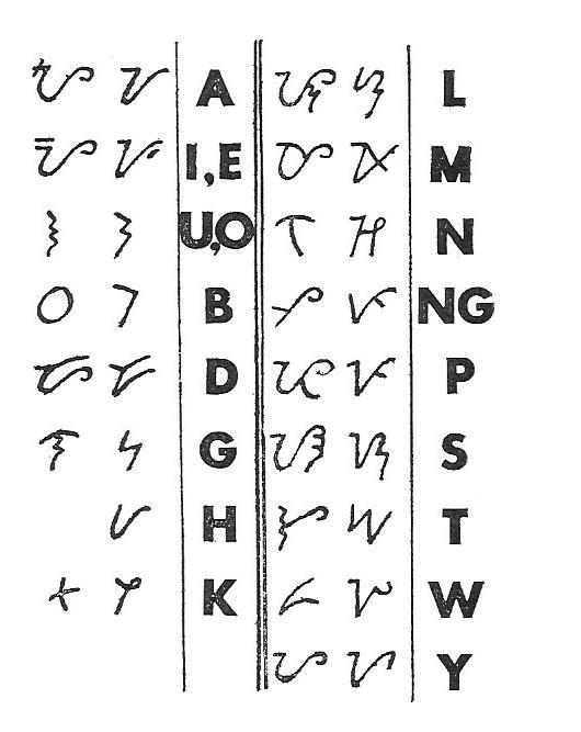 Philippine Alphabet